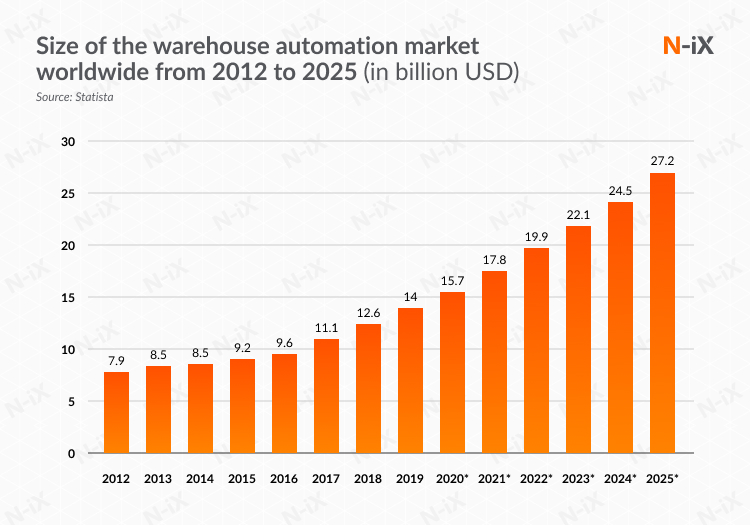 Warehouse automation market size 2012-2025