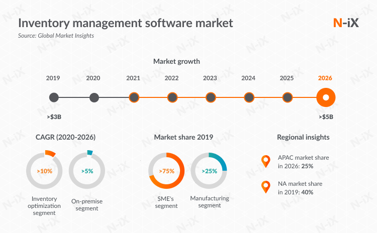 inventory management software: market development 2019 through 2026