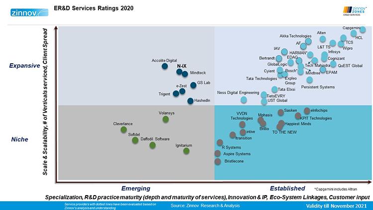 N-iX Zinnov Zones global rating