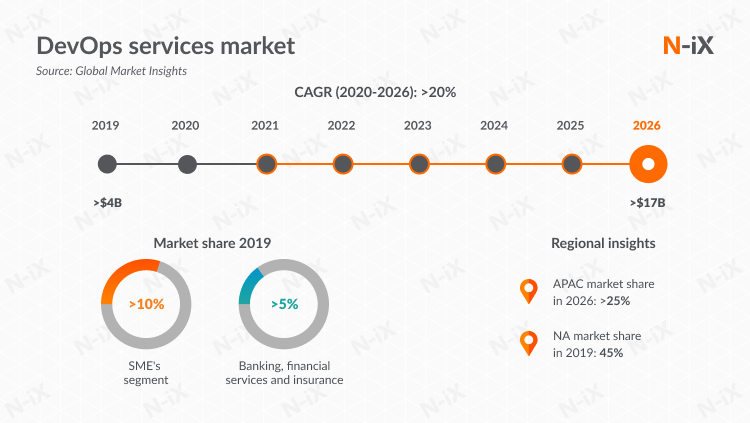 DevOps as a service: market size 2019 - 2026