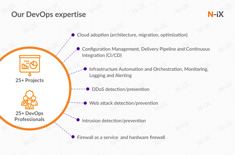 DevOps as a service expertise N-iX.com