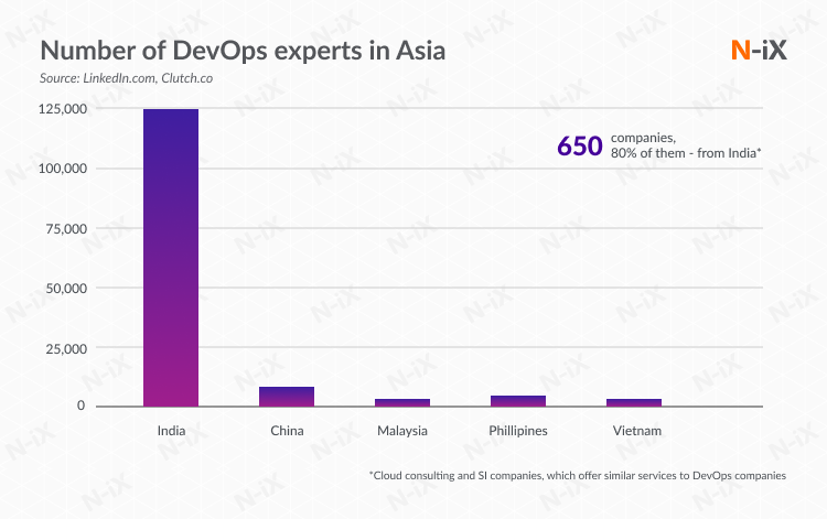 DevOps as a service companies in Asia: India, China, the Philippines, Malaysia, Vietnam