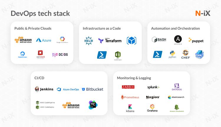 DevOps as a service Tech stack