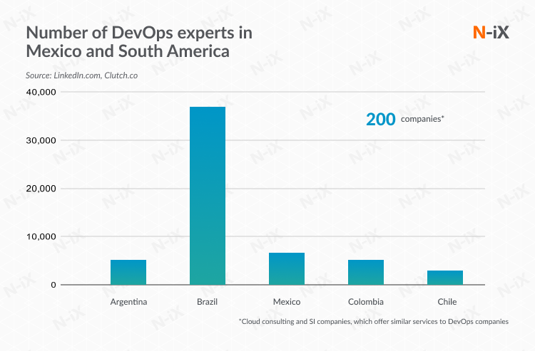 DevOps As a service companies in Mexico and South America