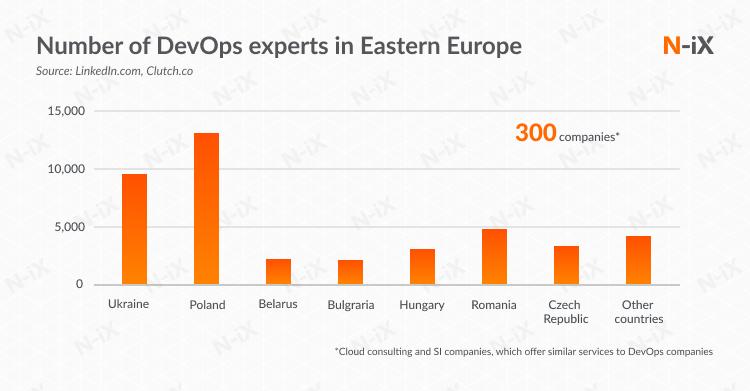 DevOps as a service providers in Eastern Europe
