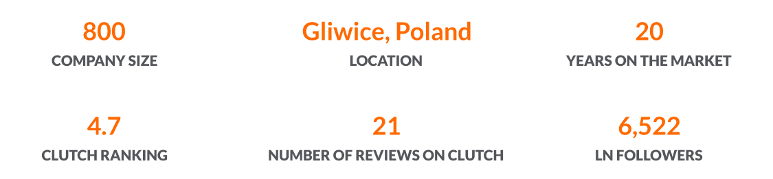 One of the top cloud consulting companies in Poland