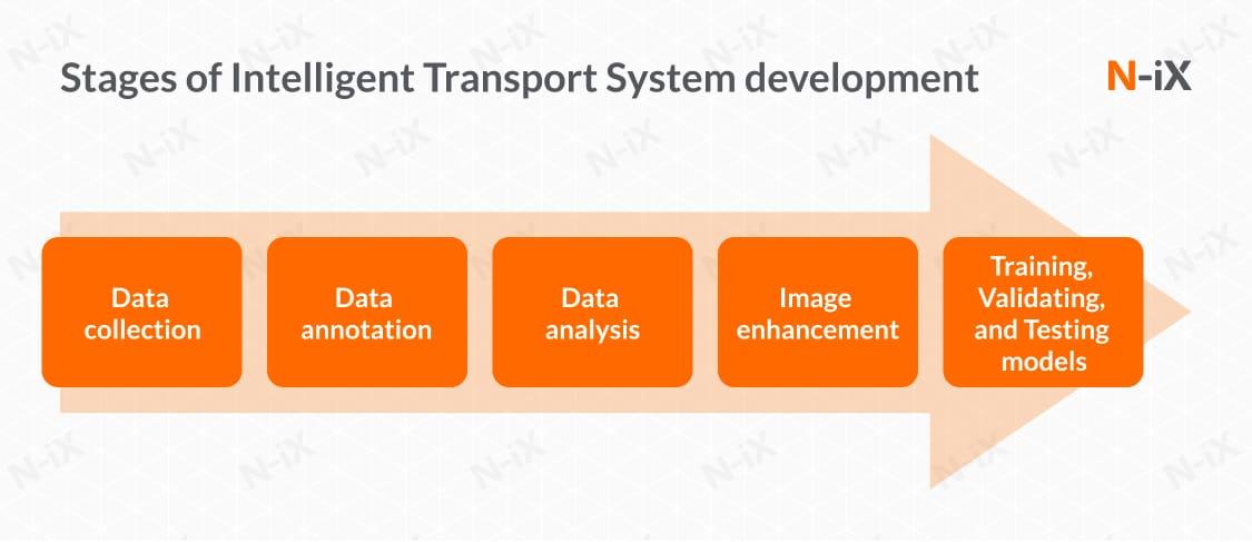 An Intelligent Transport System: Key stages