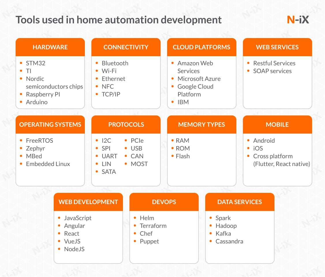tools used in home automation development