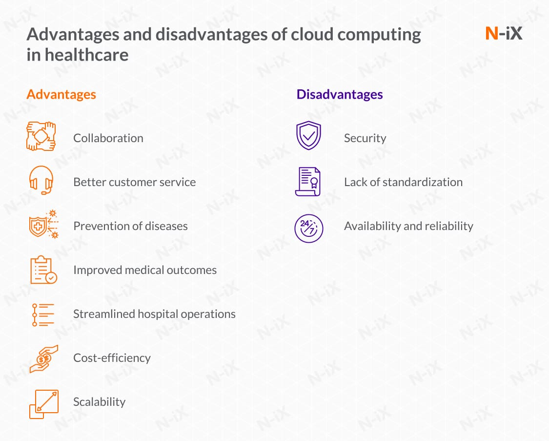 advantages and disadvantages of cloud computing in healthcare