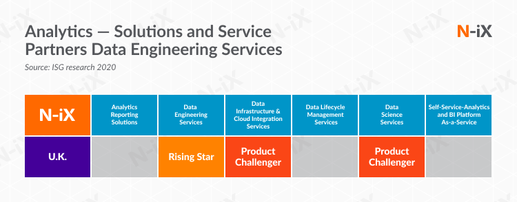 N-iX recognized by ISG for excellence in data engineering