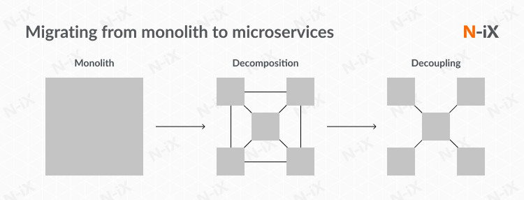 How does Microservices development affect the work of developers