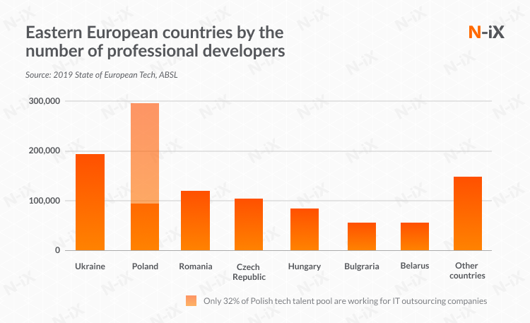 Microservices developers in Eastern Europe: tech talent pool