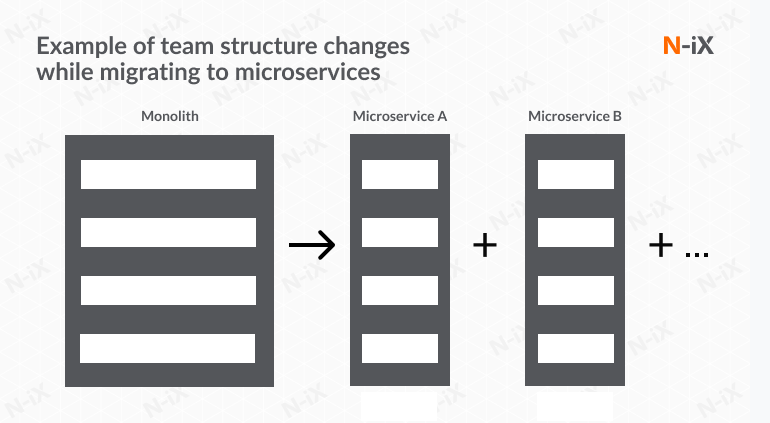 Microservices developers: roles and responsibilities, team structure