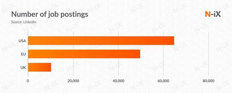 Number of job postings for Microservices developers