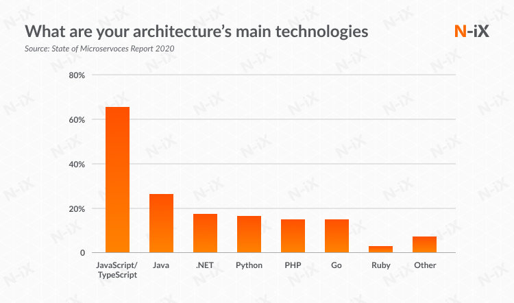 What do Microservices developers say about primary technology on their projects