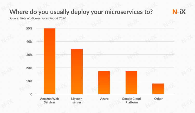 Where do Microservices developers deploy their projects?
