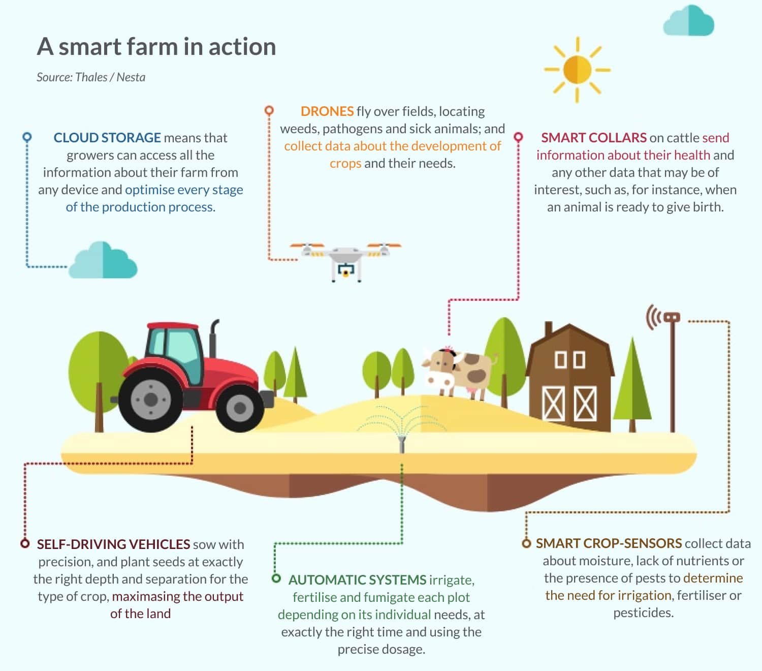 Top agriculture technology and its applications