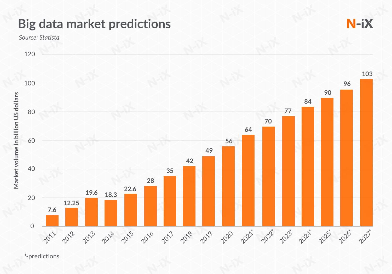 big data market presictions