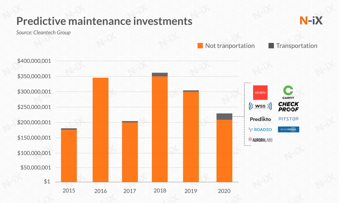 Predictive maintenance in the automotive industry (investments)