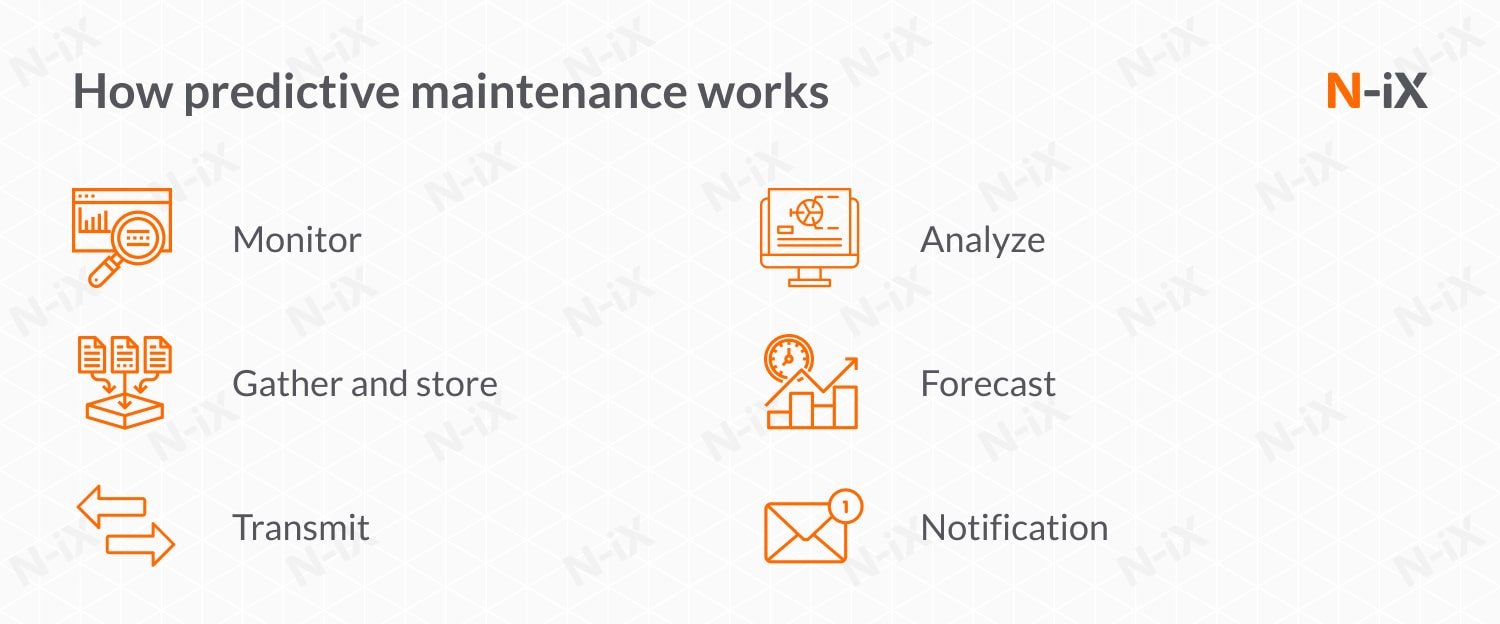 how predictive maintenance works in the automotive industry