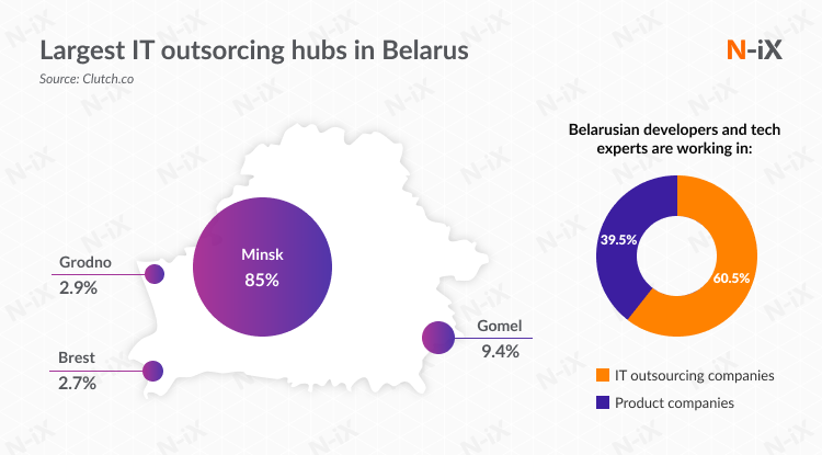 Largest IT hubs in Belarus, employment structure of Belarus IT specialists; software development minsk
