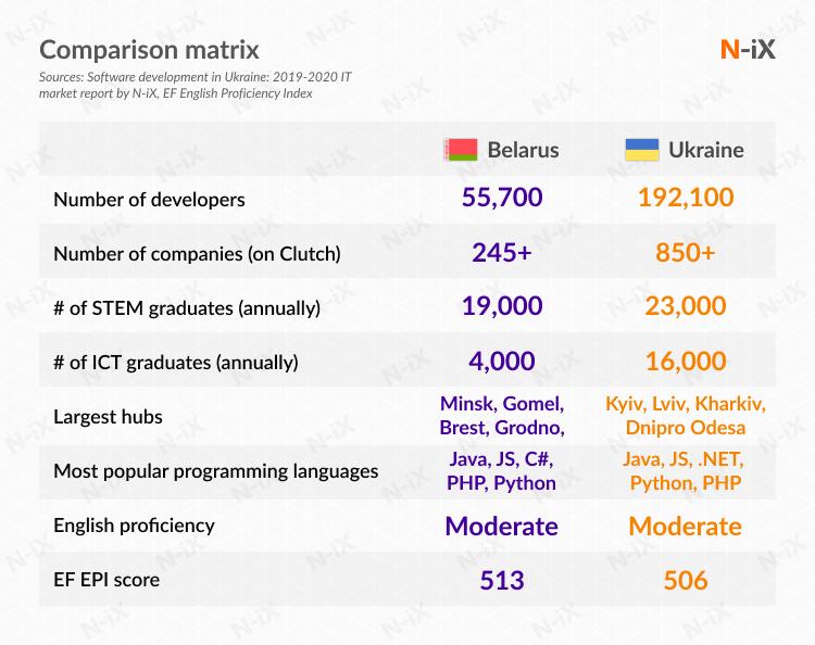 Software development in Belarus and Ukraine: comparison matrix