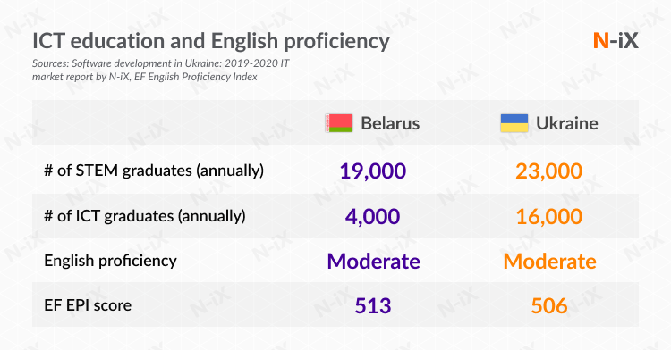 ICT Education and English proficiency in Belarus and Ukraine