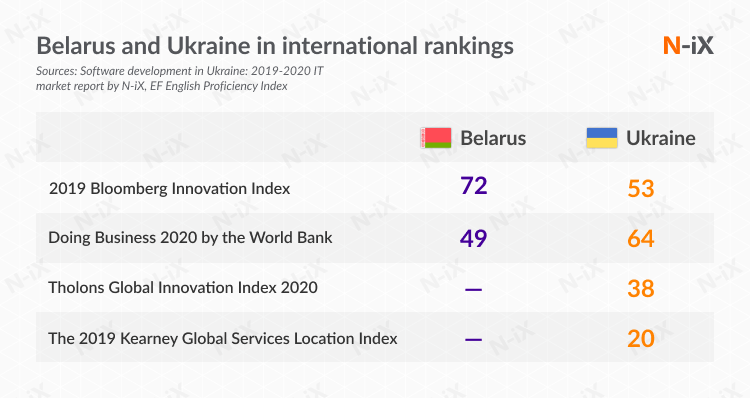 Business climate and software development in Belarus and Ukraine: international ranking