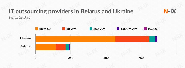 Custom software development companies in Belarus and Ukraine
