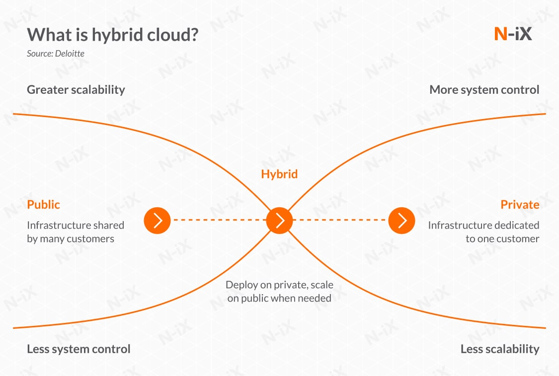 What is hybrid cloud for banks?