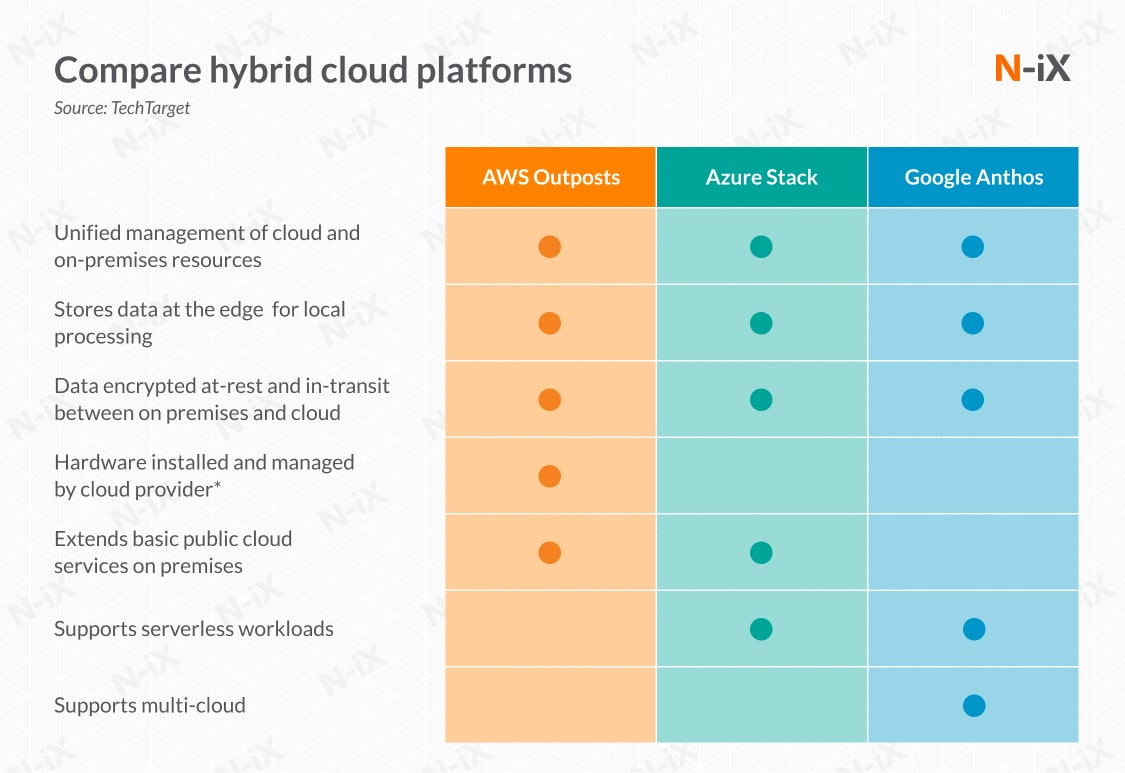 Solutios by Azure, AWS, GCP for hybrid cloud for banks