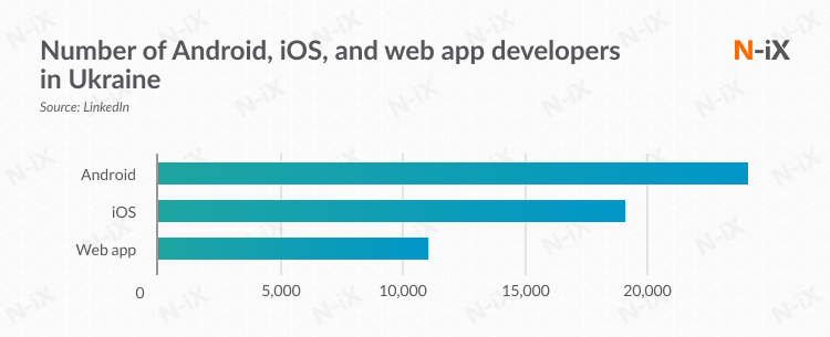 Number of Android, iOS, and web app developers in Ukraine