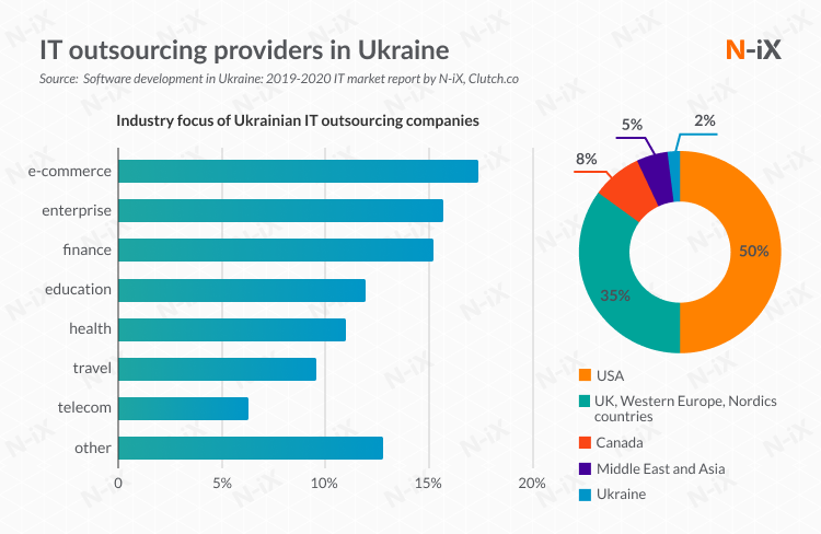 Why outsource to Ukraine?