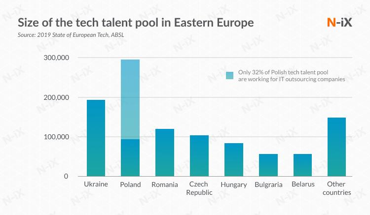 Tech talent pool in EE