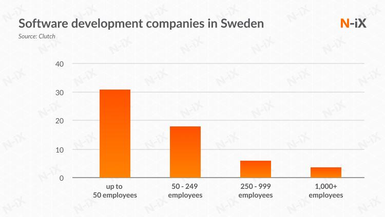 software development companies in sweden