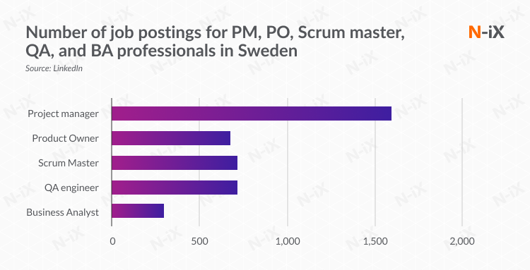 Number of job postings for PM, PO, Scrum master, QA, and BA professionals in Sweden