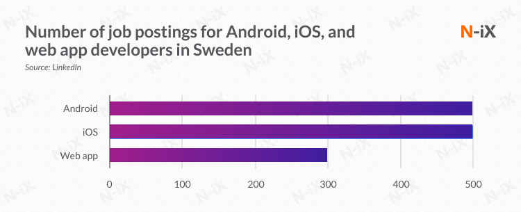 Number of job postings for Android, iOS, and web app developers in Sweden