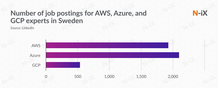 Number of job postings for AWS, Azure, and GCP experts in Sweden