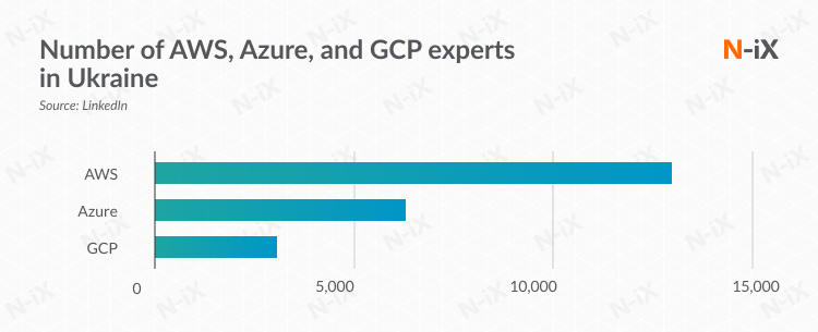 Number of AWS, Azure, and GCP experts in Ukraine