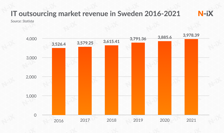 sweden it outsourcing: market revenue