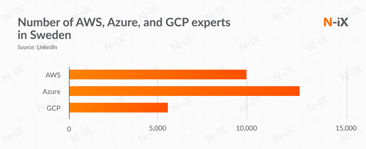 Number of AWS, Azure, and GCP experts in Sweden