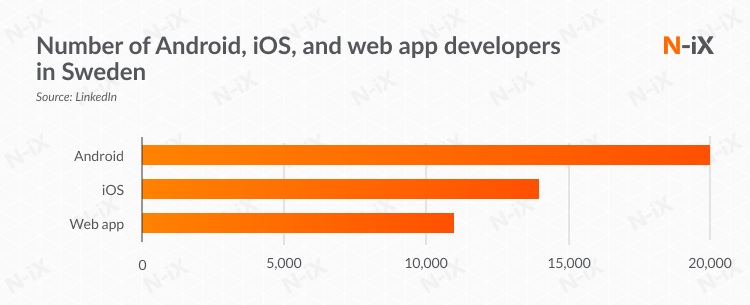 Number of Android, iOS, and web app developers in Sweden