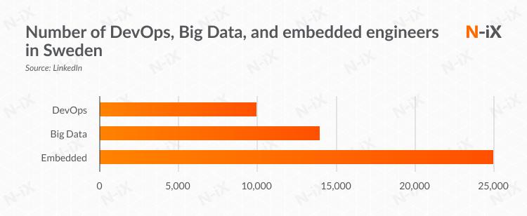 Number of DevOps, Big Data, and embedded engineers in Sweden