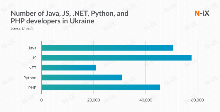 Number of Java, JS, .NET, Python, and PHP developers in Ukraine