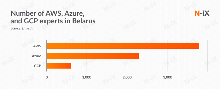 Number of AWS, Azure, and GCP experts in Belarus