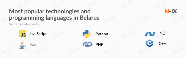 Most popular technologies and programming languages among developers in Belarus