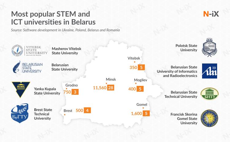 ICT & CS universities in Belarus