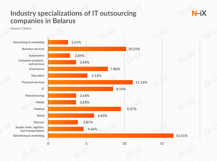 Industry specializations of IT outsourcing  companies in Belarus