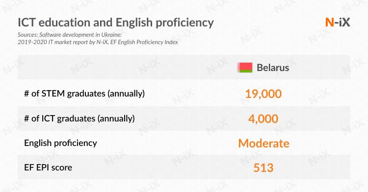 OCT stats Belarus