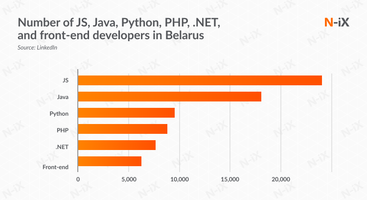 Number of JS, Java, Python, PHP, .NET, and front-end developers in Belarus